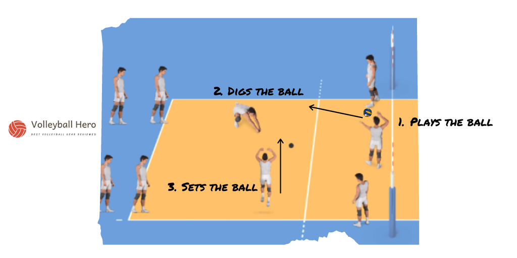 Dig And Set Volleyball Libero Drill