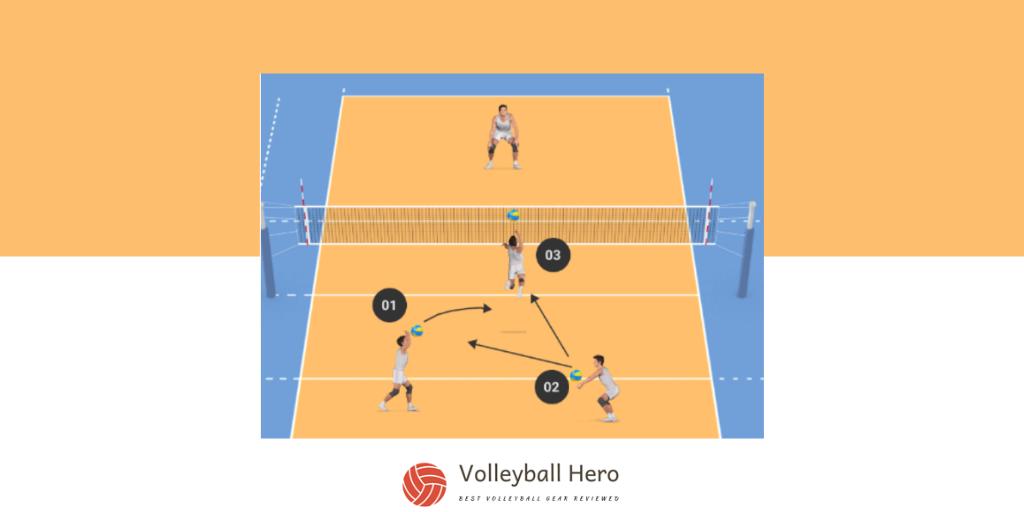 Pass Set Hit Volleyball Spike Drill