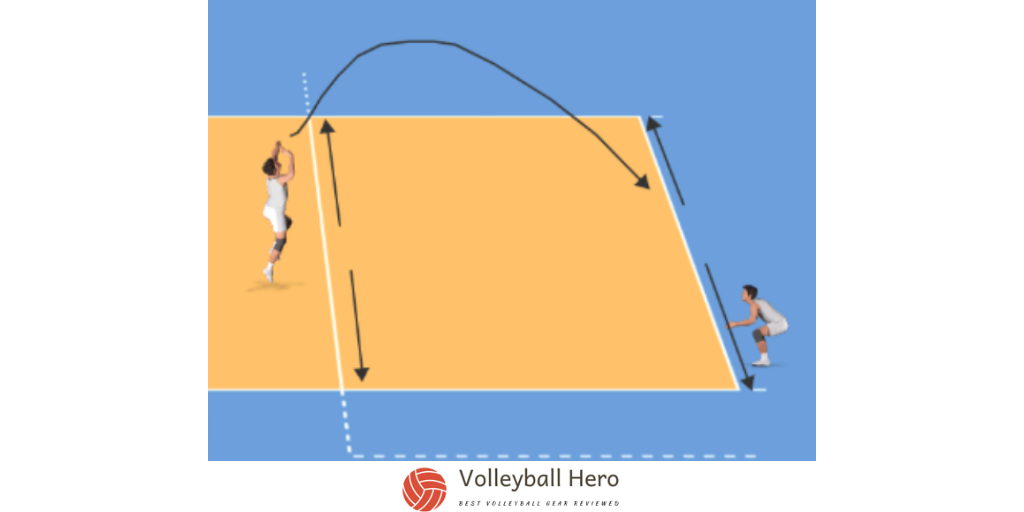 Pipeline passing drills with movement lines and players in position