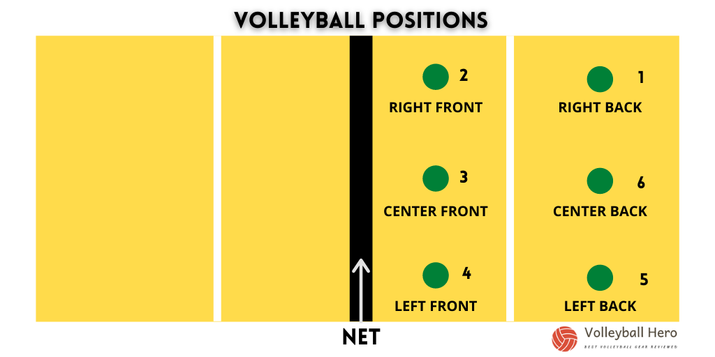 Volleyball Positions & Formations: Diagram of player positions on a volleyball court [VolleyballHero.com]